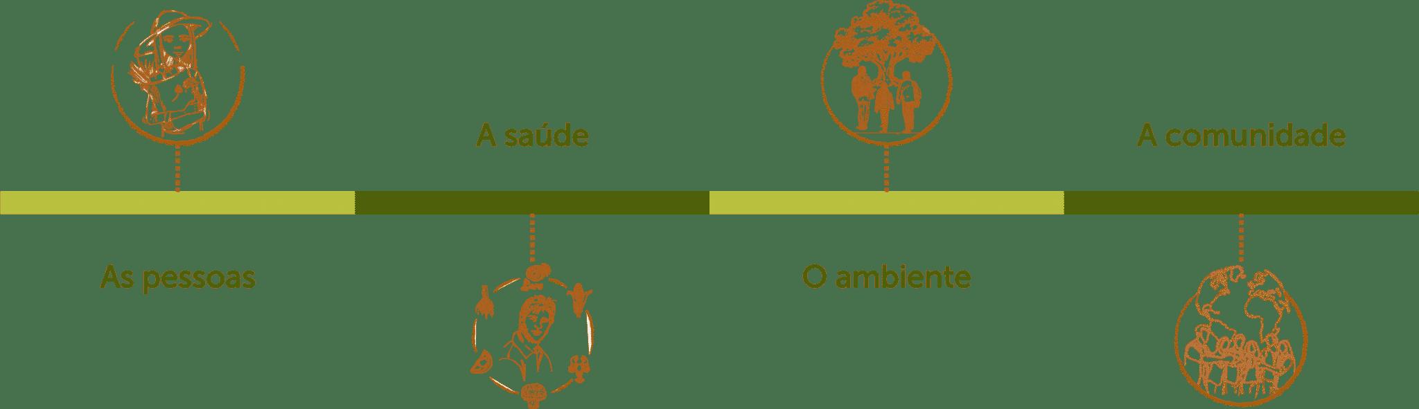 Produtos saudáveis e naturais